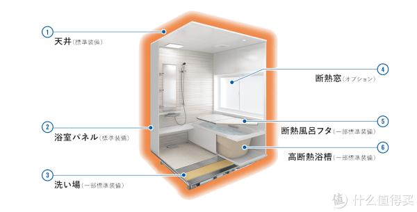 解析日本整体浴室系统衍变及人性化的设计格局和细节