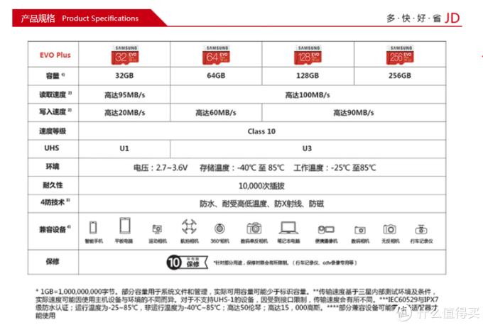 百兆读写才够爽:¥99的三星 128GB EVO Plus U3 高速TF存储卡 & 川宇USB3.0读卡器