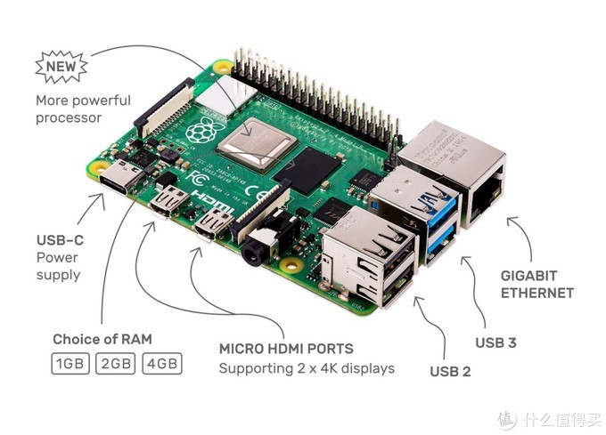 树莓派第四代来啦!4G内存、支持双屏4K输出和H265硬解