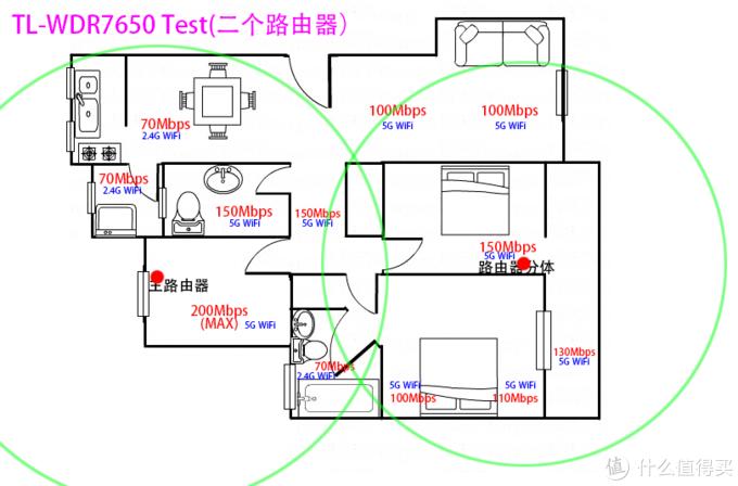 路由器主体+分体(采用无线回连)