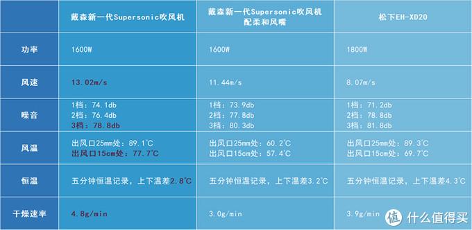 王者对决:戴森新一代Supersonic吹风机与松下EH-XD20对比评测