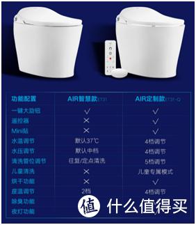 中国智能马桶的领军者:惠达AIR系列