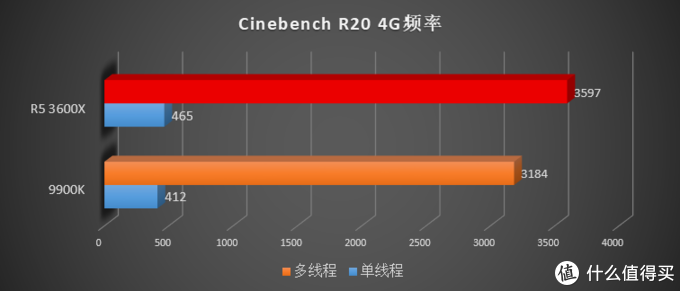 花 1599 就能买到 9700K 的性能?AMD 新一代 Ryzen R5 3600(X) 横向评测