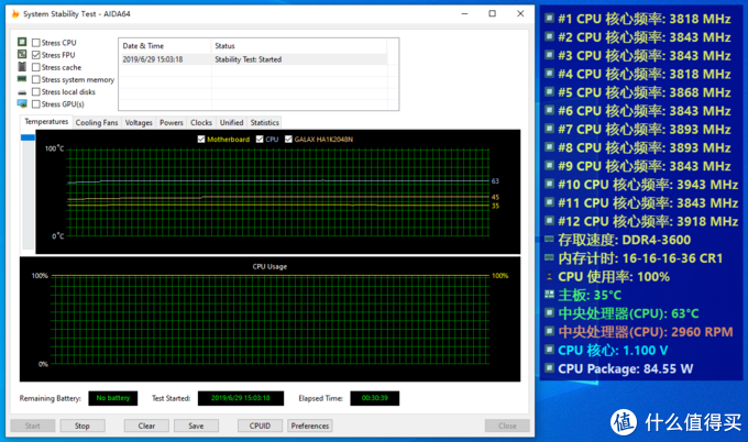 AIDA64 Stress FPU测试中,30分钟后核心频率在3.825~3.95之间,温度在65摄氏度以内,核心电压1.1v(不准),表显功耗为85w(明显不对)。实际功耗表显示整机功耗为75w(待机)~235W(满载),相差160W左右,考虑到主板所增加的功耗、电源效率等因素实际功耗可能非常接近TDP的105w可能略高。