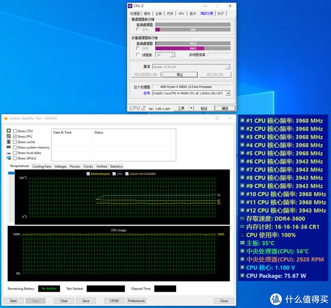 CPUZ稳定性测试中,15分钟后核心频率在3.95~3.975GHz之间,温度在60摄氏度以内,核心电压1.1v(不准),表显功耗为75w明显不准。实际功耗表显示整机功耗为75w(待机)~205W(满载),相差130W左右,考虑到主板所增加的功耗、电源效率等因素实际功耗也非常接近TDP的105w。