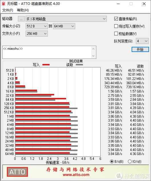 512KB之后读写全面逼近4000MB/s