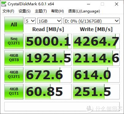 在CDM上突破了读取5000MB/s,写入4200MB/s,和C8H表现一致