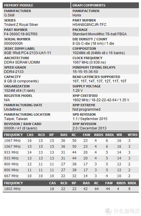 G·Skill Trident Z Royal DDR4 3600 C18 8GB*2 Thaiphoon 信息