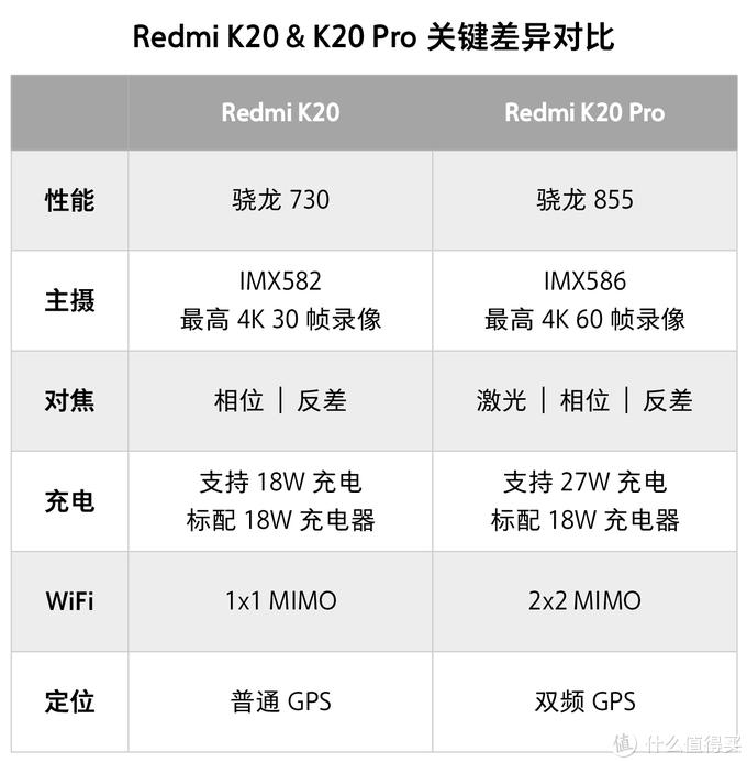 Redmi K20 Pro 深度评测 | 无频闪OLED屏、4800万变焦三摄,红米首款骁龙855旗舰值得买吗?