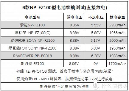 适用于索尼a7III/a7RIII的6款FZ100电池测试与拆解