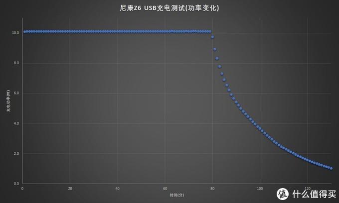 尼康Z6/Z7微单应该如何USB充电?