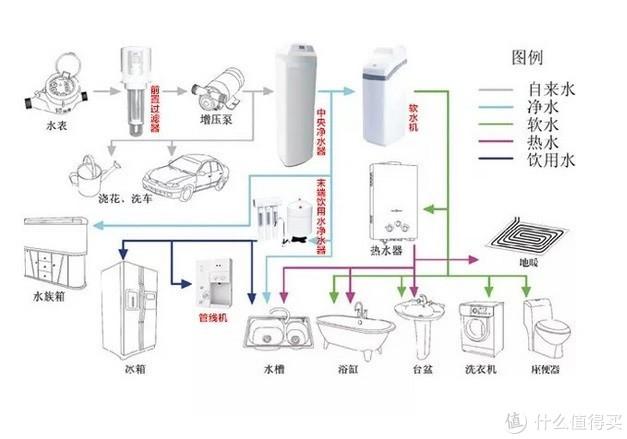 最全家用净水配置方案