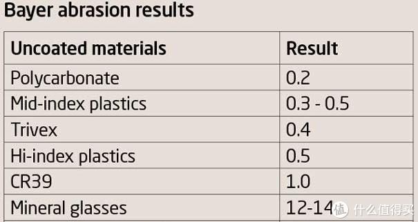 CR39未镀膜的耐磨损值为1.0,被用作基准