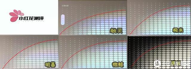 ▲白天光照下4款投影仪投放的明暗曲线变化图