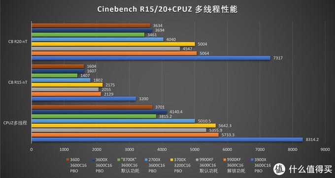 AMD 锐龙三代Ryzen 9/7/5 3900X/3700X/3600/X最全独家首发评测和华硕ROG Crosshair VIII Hero开箱