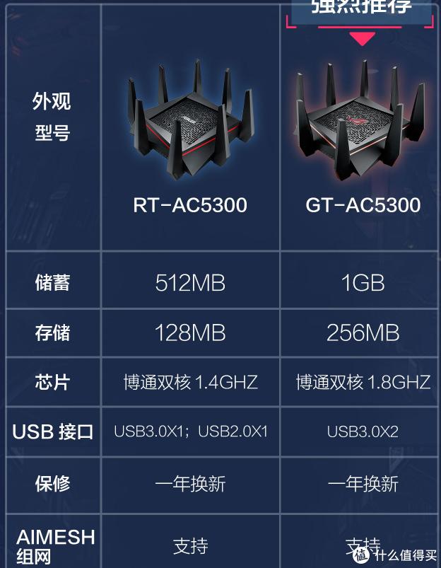 路由器和手机一样CPU越强运行内存越大机身内存大点性能越好。7*24小时不关机不容易卡死。