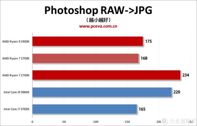 彻底翻盘!AMD 锐龙9 3900X与锐龙7 3700X评测