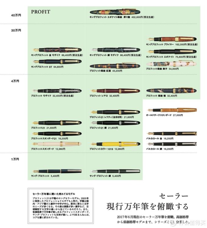 写乐现产钢笔总览,截止至2017年6月