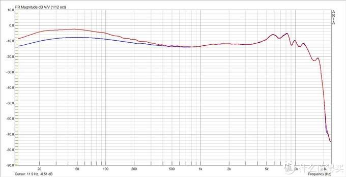 (红色IE40Pro搭配XD05低频增益打开的频响,蓝色IE40pro原始频响)
