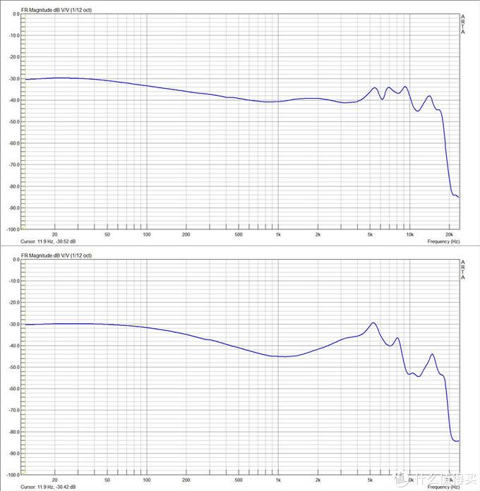 上面是IE400pro的频响图,下面是IE80s的频响图