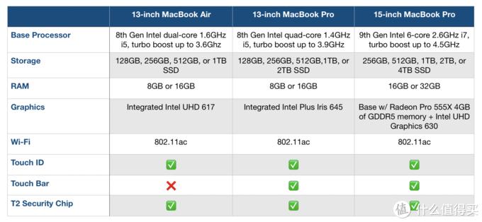 ▲ 我认为比较显著的更新汇总如上表,为什么没有另一款MacBook Pro 13?因为升级幅度实在太小。