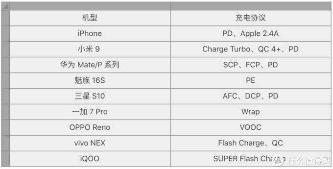 关于「PD快充」和「快充充电器」选购指南,看这一篇就够了