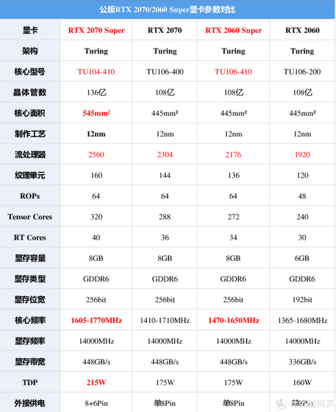 最接近RTX2080的性能,spuer提升惊人-试玩耕升RTX 2070 Super 炫光OC