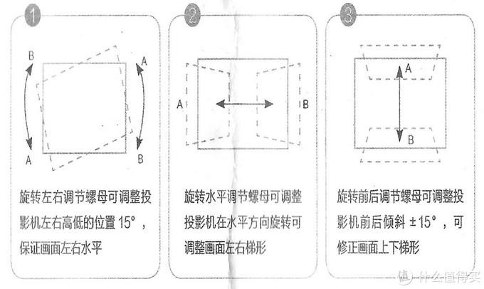 三个旋钮,调节1、2、3步