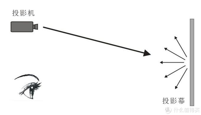 这就是完全反射型幕布,增益等于1,白墙就是典型的增益为1的表面