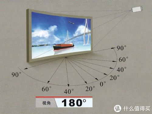 可视角度,完全漫反射白墙的可视角度我们可以认为是180度