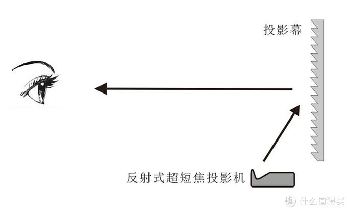 这是黑栅幕的示意图,幕布上特殊结构的结构,可以将投影机的光线反射到观影位置,而将环境光吸收或者是反射到其他方向,实现抗光效果