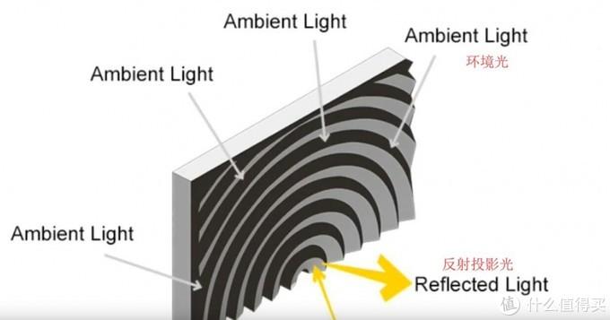 这是菲尼尔光学幕的结构原理图,是采用半圆结构的抗光结构,不像黑栅幕只对上方环境光有较好的抗光效果,菲尼尔光学幕对上和左右方向的环境光都有良好的抗光效果,但是其结构决定了成本会比黑栅幕更高