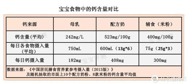 宝宝补钙产品评测(上):这些误区和谎言,你中过招没?