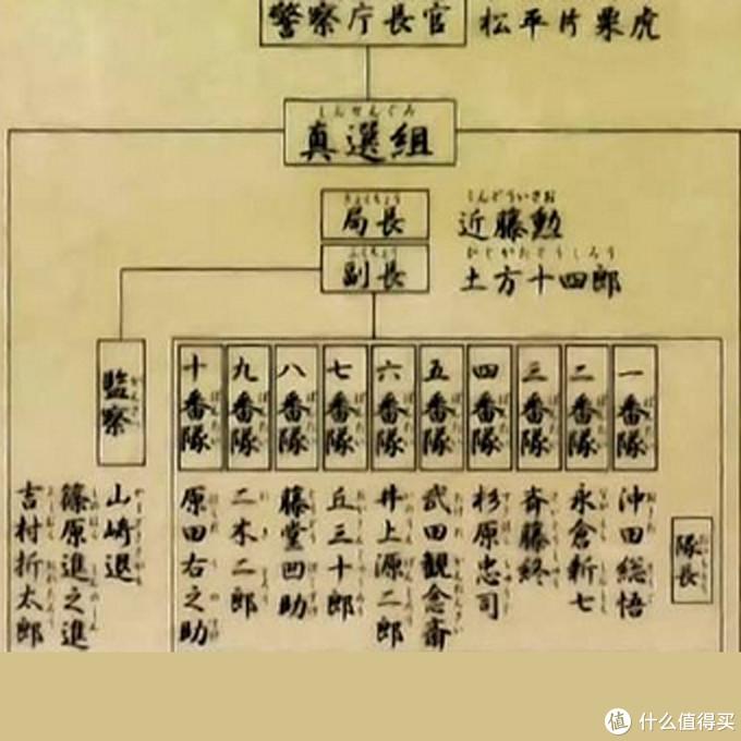 顶头上司是松平片栗虎,局长是近藤勲,副长是土方十四郎。一番队队长为冲田总悟
