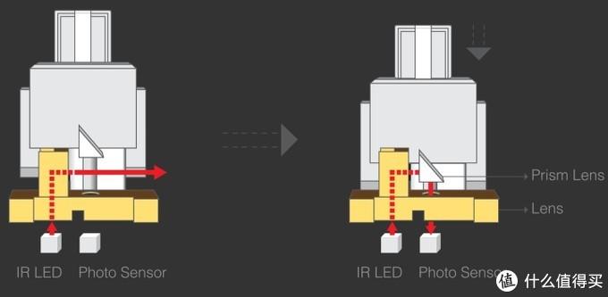 棱镜轴的光路导通原理和三棱镜的作用方式