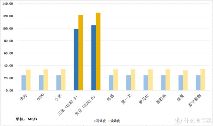 Type C数据线传输速率汇总(单位:MB/s)(数值越大越好)