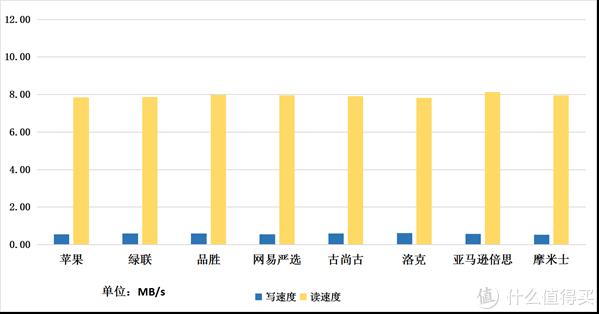 Lightning数据线传输速率(单位:MB/s)(数值越大越好)