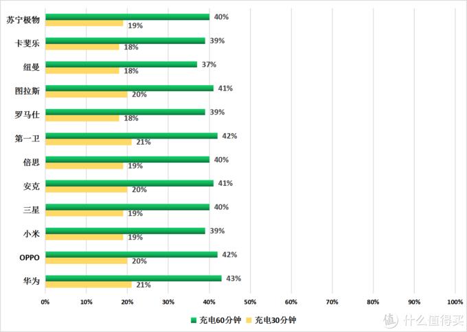 Type C数据线充电30分钟及充电60分钟电量百分比(%)(数值越大越好)