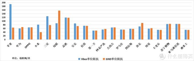 数据线单位阻抗(单位:毫欧姆/米)(数值越小越好)