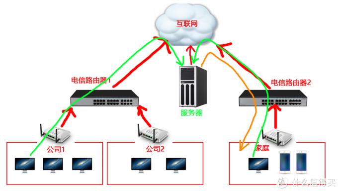 家庭电脑和服务器建立一条连接通道,而后公司请求到服务器的数据都会被转给家庭电脑