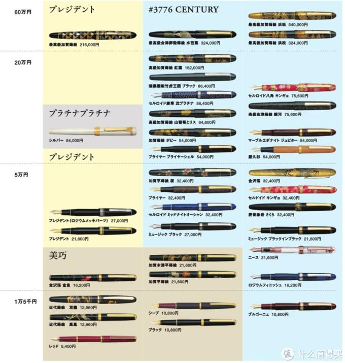 白金量产笔款,图鉴1,截至2017年6月
