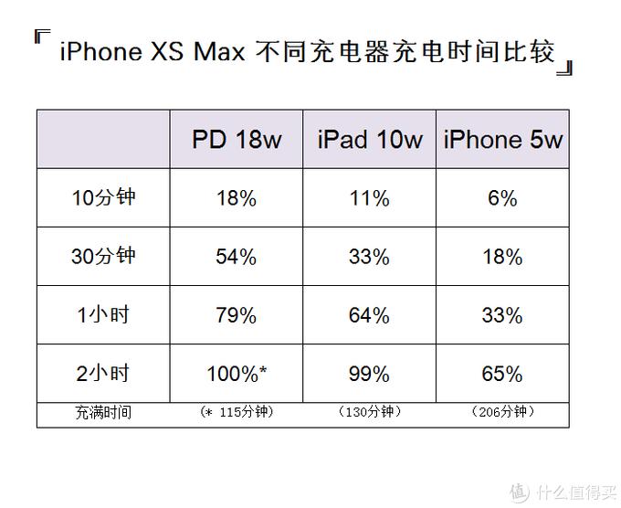 告别祖传五伏一安,iPhone XS Max用iPad充电器充电最经济!(PD18w vs iPad10w)