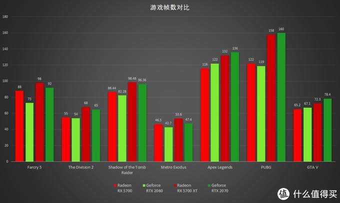 跑分不如看帧数,AMD Radeon RX 5700系列双卡对比评测