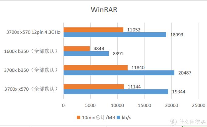 因为WinRAR这样,所以我现在都用8-zip解压...