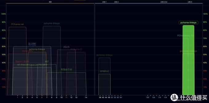 Velop MESH节点旁测试(节点开启,距离五米左右)