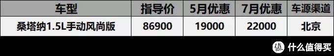 7月关注最高车型价格汇总:同宗不同命,雅阁优惠9千,雅阁王优惠2万2