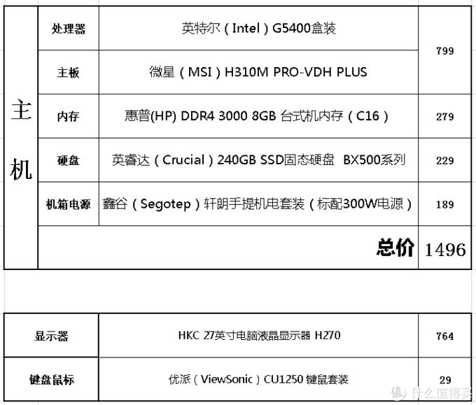 7月选购与装机过程分享,如何实现预算1500办公电脑主机不翻车