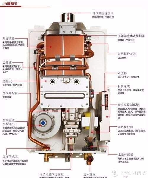 【精选集】热水器选购干货合集——看一篇就够