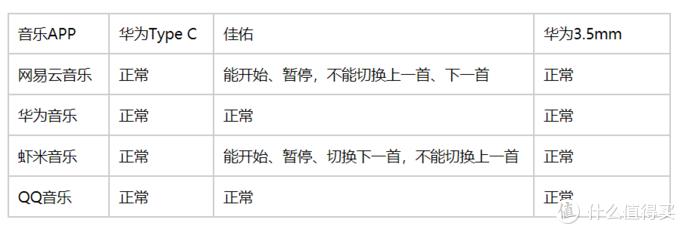 手机K歌好拍档,JAYO佳佑Type-C数字K歌耳机使用测评