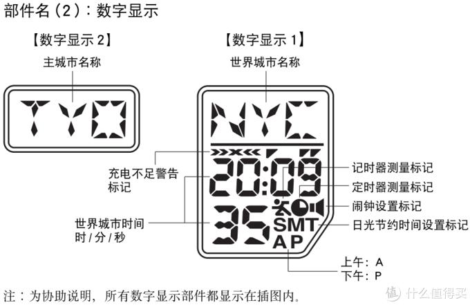 ▲ 数显部件,小屏显示的是当前指示的主时间是哪个城市的,大屏主要显示另外一个世界城市当前的城市名、时间或日期、星期等,也可以设置显示主城市的日期、星期等日历信息。
